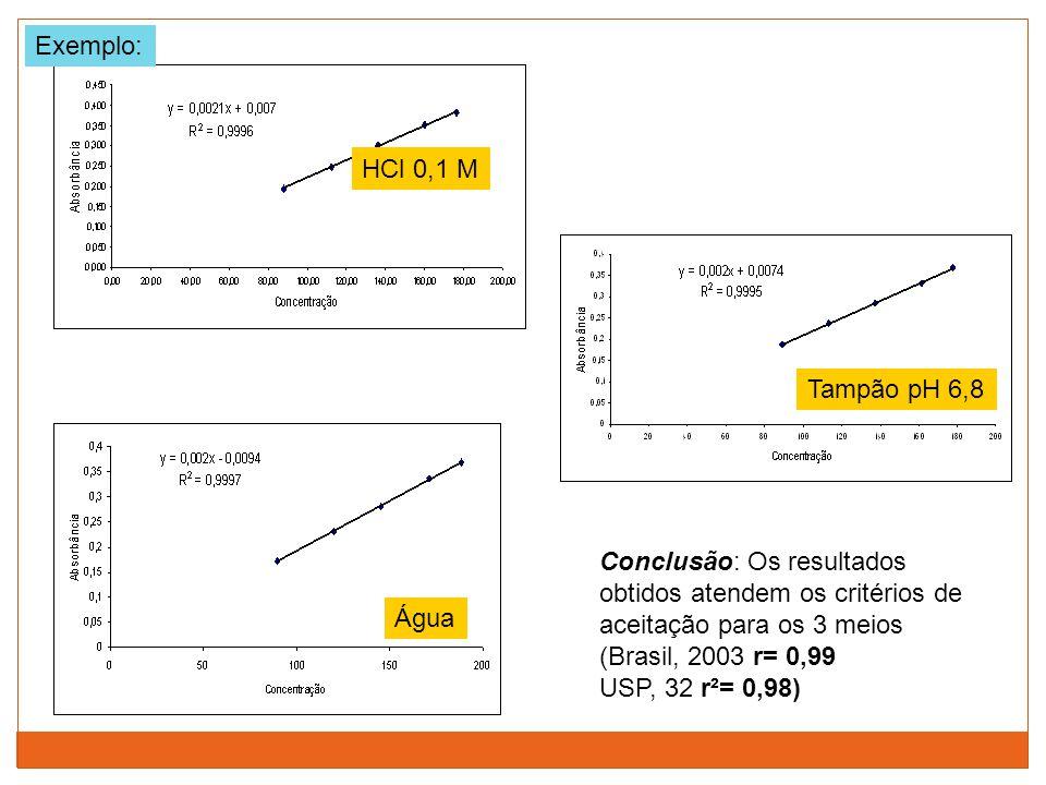 HCl 0,1 M Tampão pH 6,8 Água Conclusão: Os resultados obtidos atendem os critérios de aceitação para os 3 meios (Brasil, 2003 r= 0,99 USP, 32 r²= 0,98