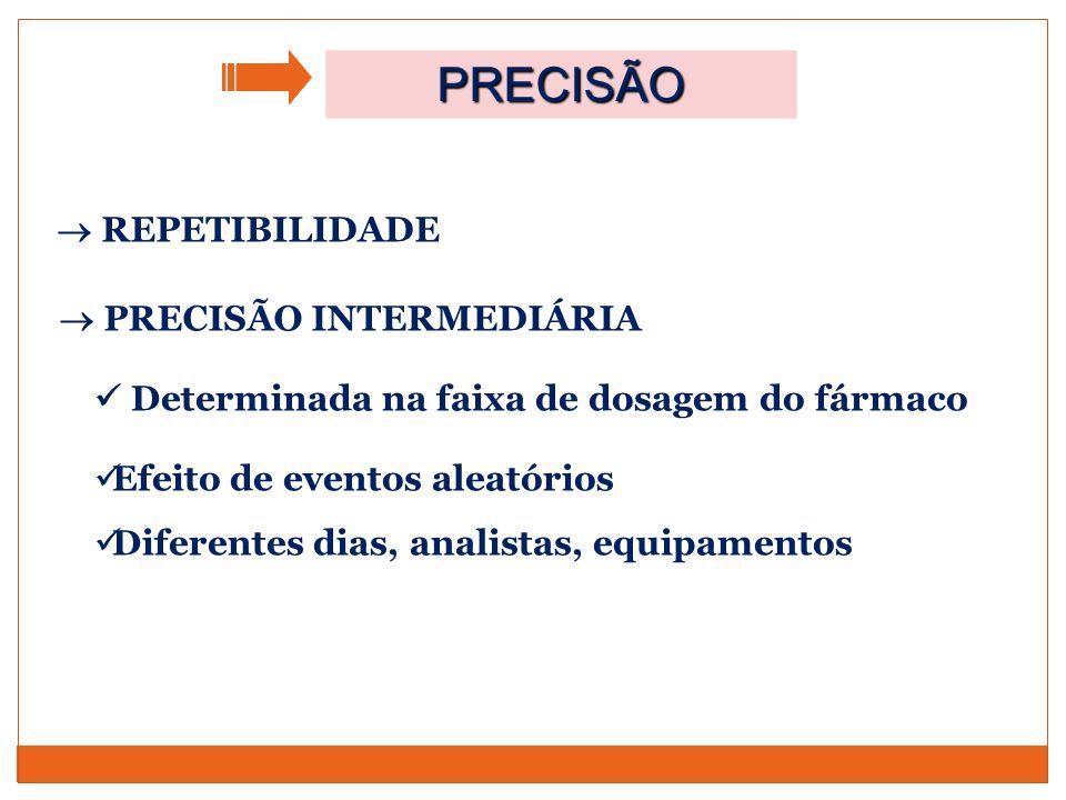  REPETIBILIDADE  PRECISÃO INTERMEDIÁRIA Determinada na faixa de dosagem do fármaco Efeito de eventos aleatórios Diferentes dias, analistas, equipame