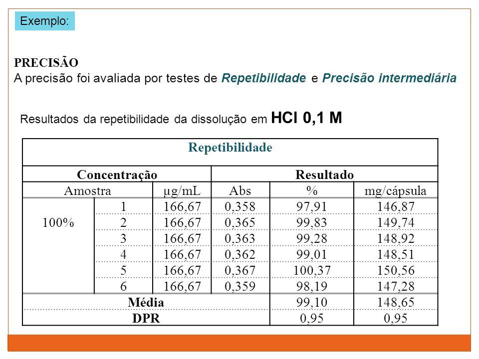 PRECISÃO A precisão foi avaliada por testes de Repetibilidade e Precisão intermediária Resultados da repetibilidade da dissolução em HCl 0,1 M Repetib