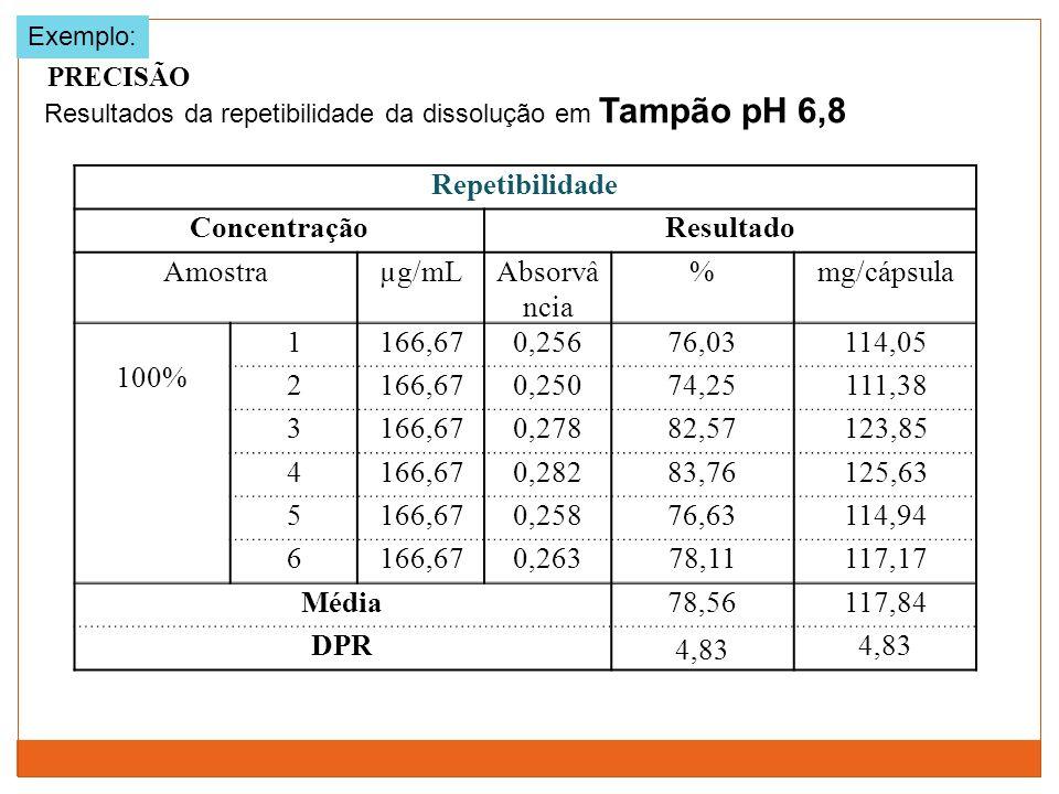 Repetibilidade ConcentraçãoResultado Amostraµg/mLAbsorvâ ncia %mg/cápsula 100% 1166,670,25676,03114,05 2166,670,25074,25111,38 3166,670,27882,57123,85
