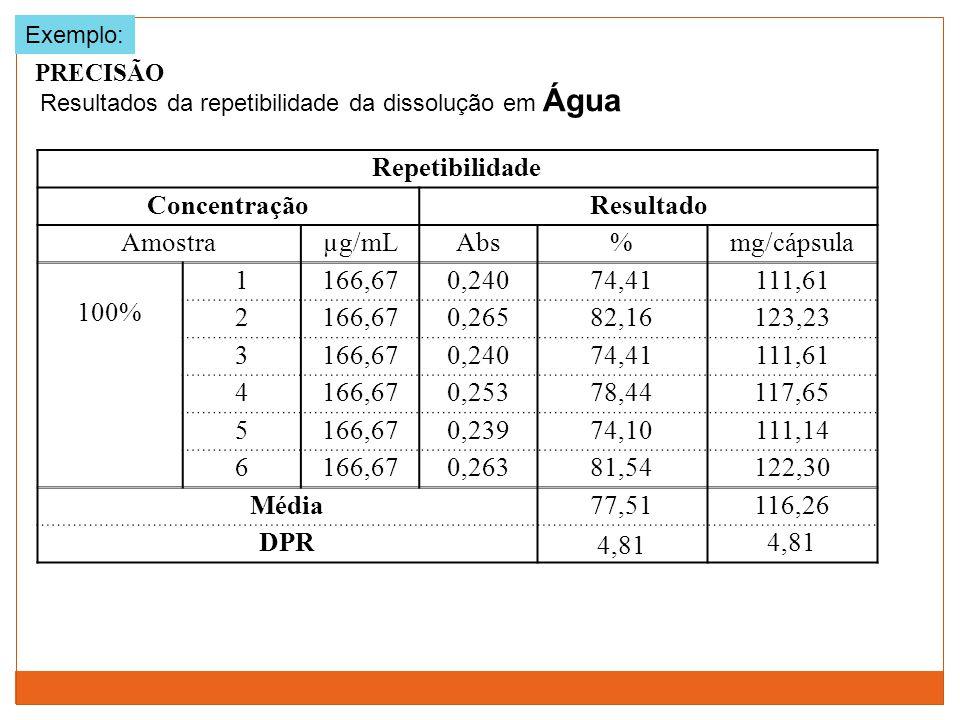 PRECISÃO Resultados da repetibilidade da dissolução em Água Repetibilidade ConcentraçãoResultado Amostraµg/mLAbs%mg/cápsula 100% 1166,670,24074,41111,