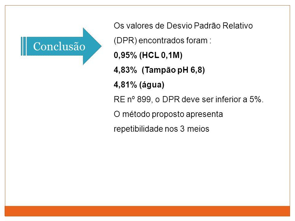 Os valores de Desvio Padrão Relativo (DPR) encontrados foram : 0,95% (HCL 0,1M) 4,83% (Tampão pH 6,8) 4,81% (água) RE nº 899, o DPR deve ser inferior