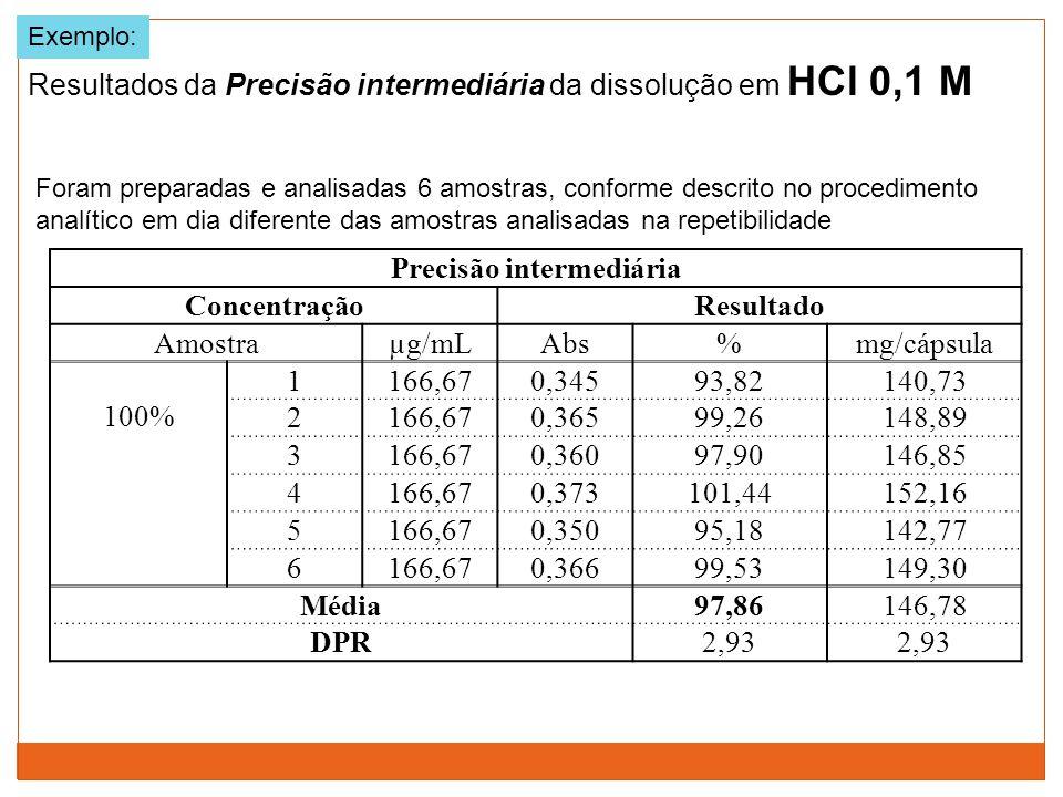 Resultados da Precisão intermediária da dissolução em HCl 0,1 M Exemplo: Foram preparadas e analisadas 6 amostras, conforme descrito no procedimento a