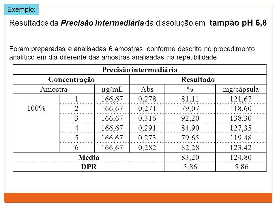 Resultados da Precisão intermediária da dissolução em tampão pH 6,8 Exemplo: Foram preparadas e analisadas 6 amostras, conforme descrito no procedimen