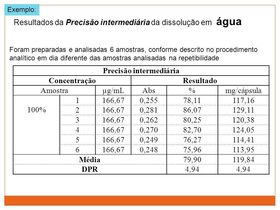 Resultados da Precisão intermediária da dissolução em água Exemplo: Foram preparadas e analisadas 6 amostras, conforme descrito no procedimento analít