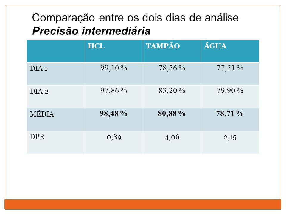 Comparação entre os dois dias de análise Precisão intermediária HCLTAMPÃOÁGUA DIA 1 99,10 %78,56 %77,51 % DIA 2 97,86 %83,20 %79,90 % MÉDIA 98,48 %80,