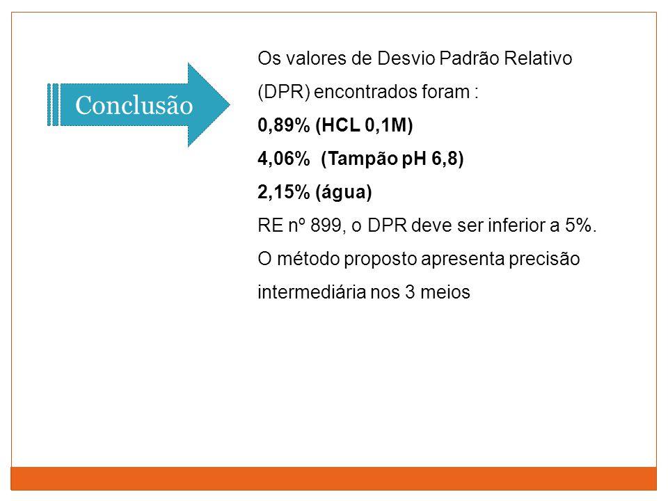 Os valores de Desvio Padrão Relativo (DPR) encontrados foram : 0,89% (HCL 0,1M) 4,06% (Tampão pH 6,8) 2,15% (água) RE nº 899, o DPR deve ser inferior