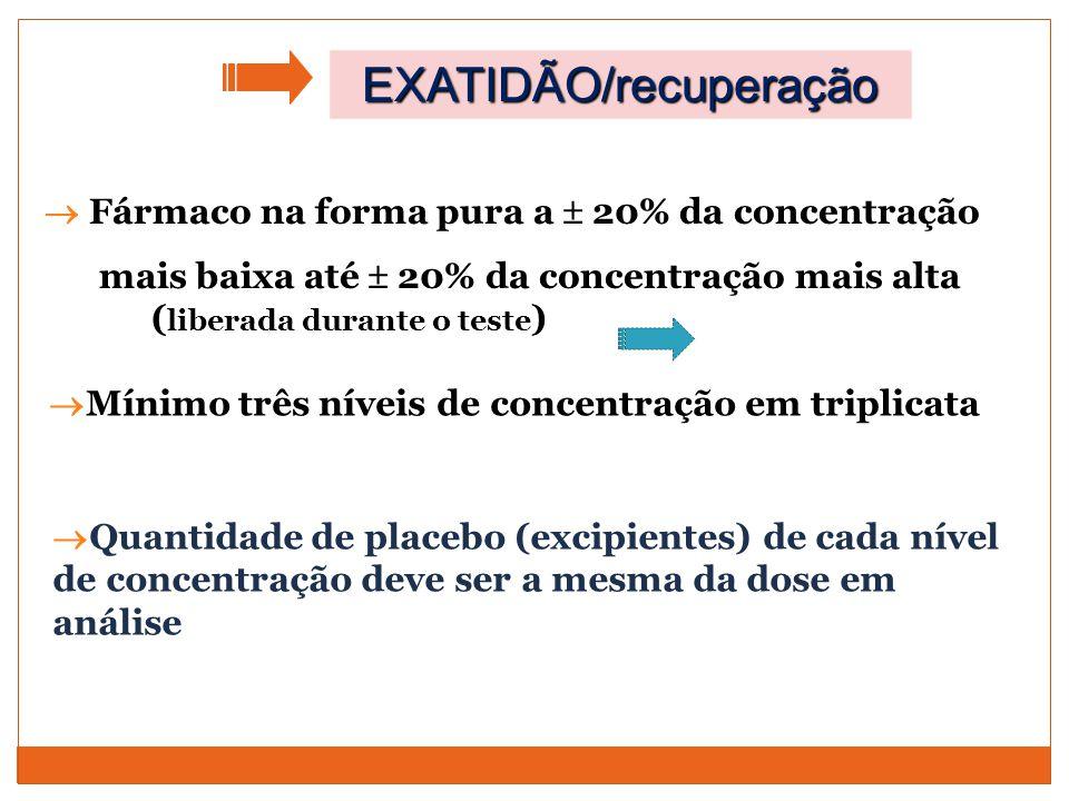  Fármaco na forma pura a  20% da concentração mais baixa até  20% da concentração mais alta ( liberada durante o teste ) EXATIDÃO/recuperação  Mín