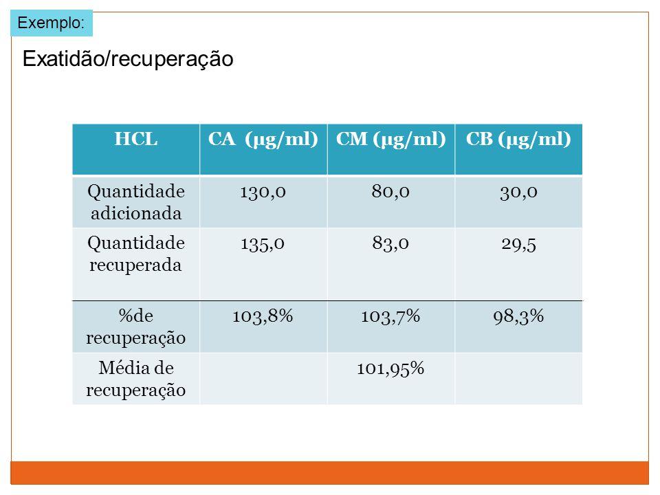 Exemplo: HCLCA (µg/ml)CM (µg/ml)CB (µg/ml) Quantidade adicionada 130,080,030,0 Quantidade recuperada 135,083,029,5 %de recuperação 103,8%103,7%98,3% M