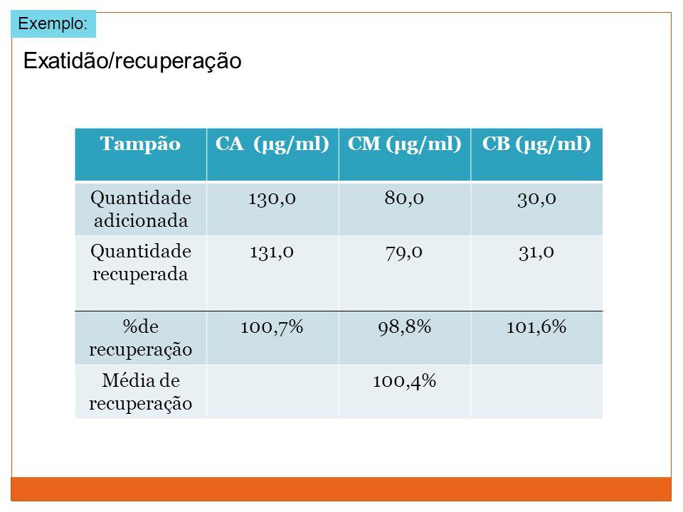 Exemplo: TampãoCA (µg/ml)CM (µg/ml)CB (µg/ml) Quantidade adicionada 130,080,030,0 Quantidade recuperada 131,079,031,0 %de recuperação 100,7%98,8%101,6