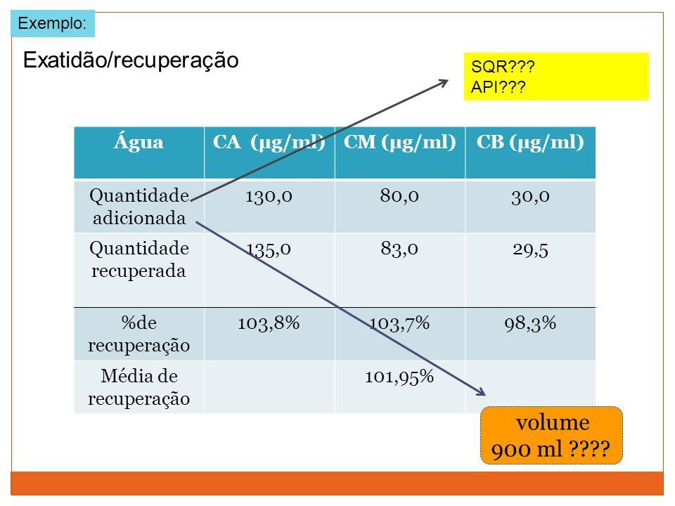 Exemplo: ÁguaCA (µg/ml)CM (µg/ml)CB (µg/ml) Quantidade adicionada 130,080,030,0 Quantidade recuperada 135,083,029,5 %de recuperação 103,8%103,7%98,3%