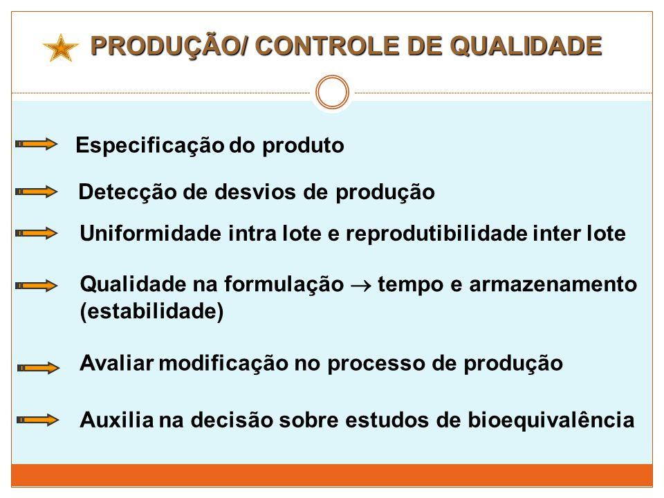 PRODUÇÃO/ CONTROLE DE QUALIDADE Especificação do produto Detecção de desvios de produção Uniformidade intra lote e reprodutibilidade inter lote Qualid