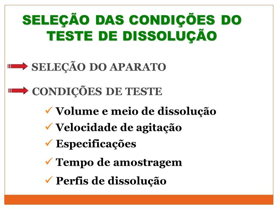 SELEÇÃO DAS CONDIÇÕES DO TESTE DE DISSOLUÇÃO SELEÇÃO DO APARATO Volume e meio de dissolução CONDIÇÕES DE TESTE Velocidade de agitação Especificações T