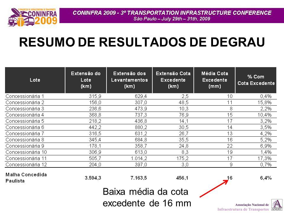 RESUMO DE RESULTADOS DE DEGRAU Baixa média da cota excedente de 16 mm