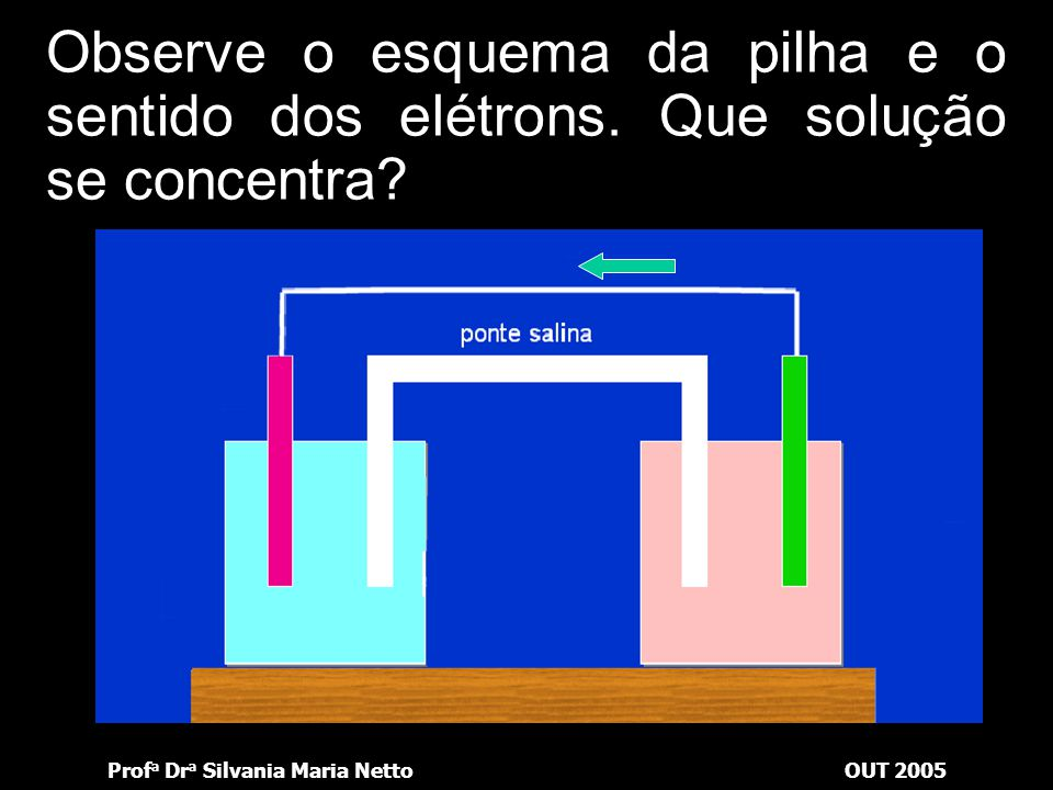 Prof a Dr a Silvania Maria NettoOUT 2005 Observe o esquema da pilha e o sentido dos elétrons. Qual eletrodo constitui o pólo negativo?pólo negativo