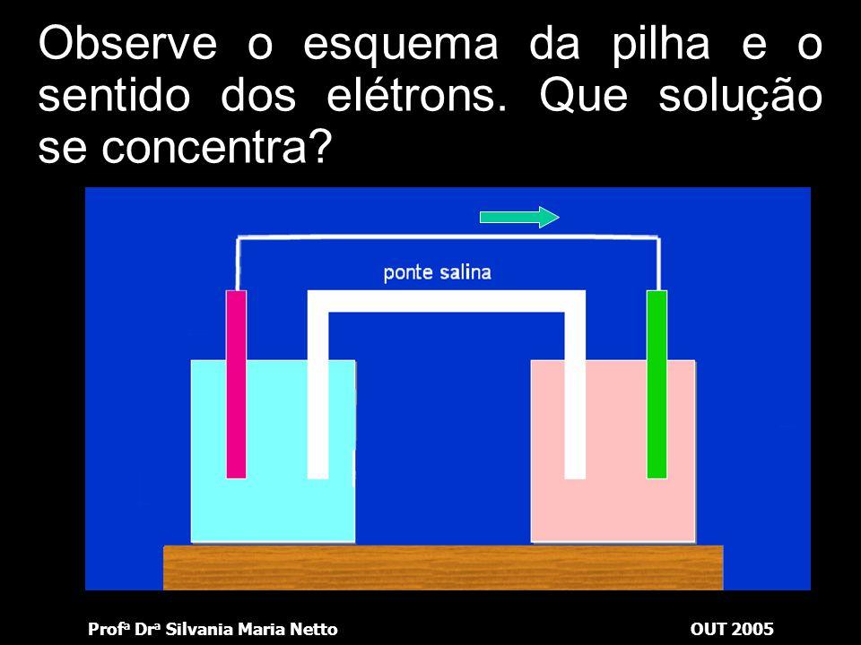Prof a Dr a Silvania Maria NettoOUT 2005 Observe o esquema da pilha e o sentido dos elétrons. Qual eletrodo constitui o catodo?catodo