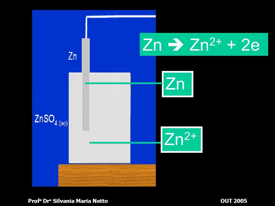 Prof a Dr a Silvania Maria NettoOUT 2005 No anodo, a barra metálica diminui sua massa, enquanto a solução aumenta a concentração. Podemos explicar da