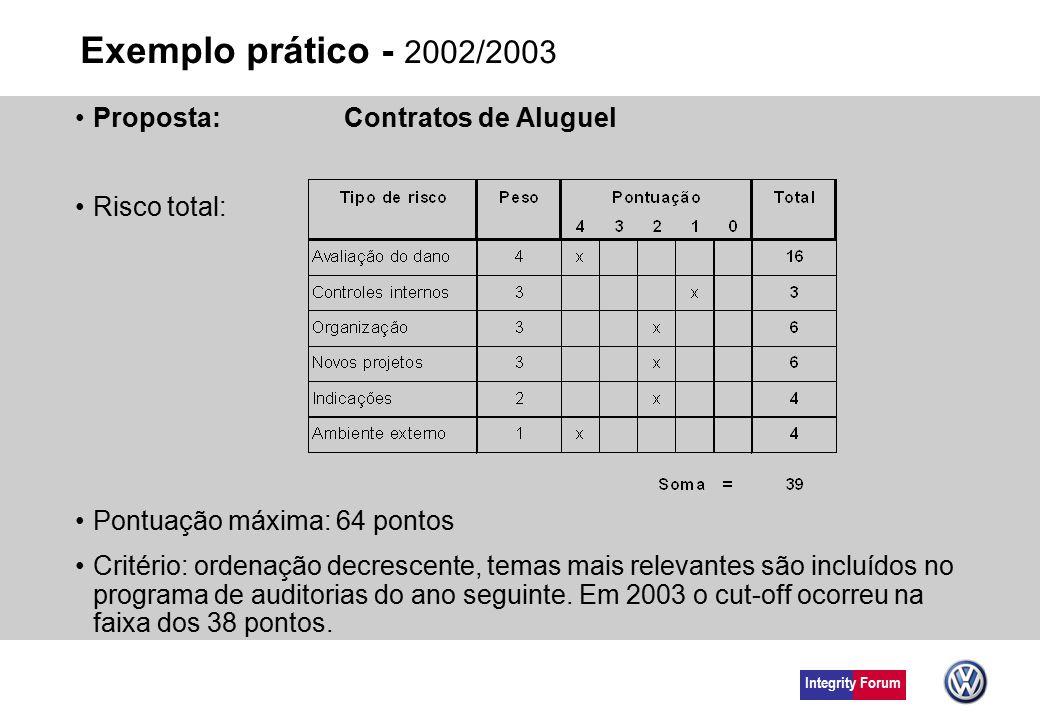 Integrity Forum Exemplo prático - 2002/2003 Proposta: Contratos de Aluguel Risco total: Pontuação máxima: 64 pontos Critério: ordenação decrescente, t