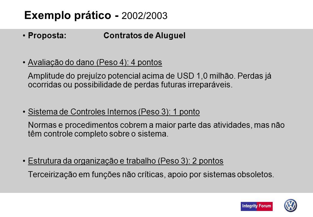 Integrity Forum Exemplo prático - 2002/2003 Proposta: Contratos de Aluguel Avaliação do dano (Peso 4): 4 pontos Amplitude do prejuízo potencial acima