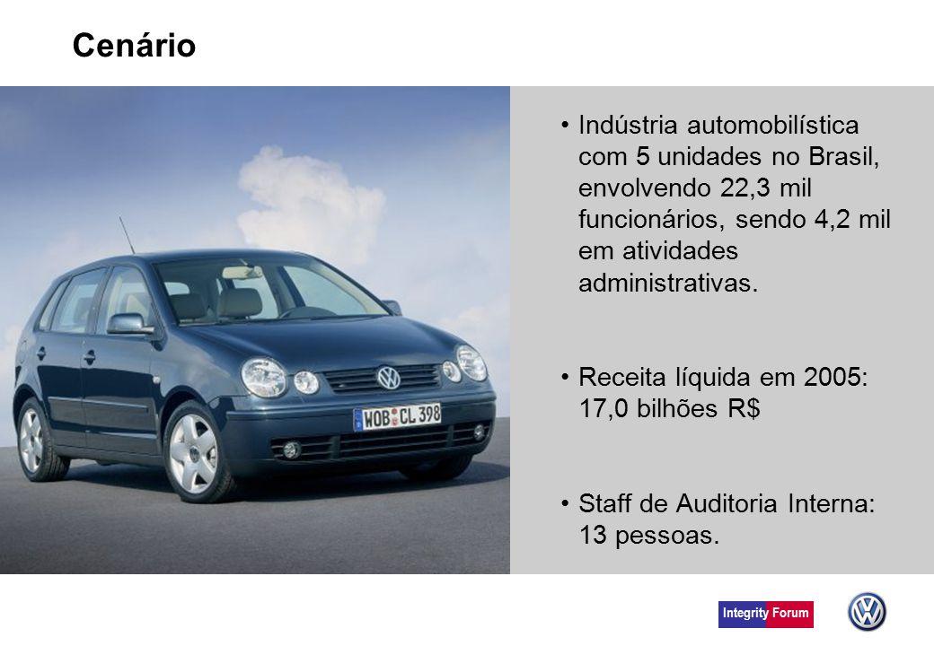 Cenário Indústria automobilística com 5 unidades no Brasil, envolvendo 22,3 mil funcionários, sendo 4,2 mil em atividades administrativas. Receita líq