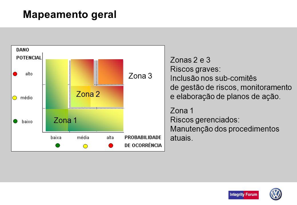 Integrity Forum Mapeamento geral Zona 1 Riscos gerenciados: Manutenção dos procedimentos atuais. Zonas 2 e 3 Riscos graves: Inclusão nos sub-comitês d