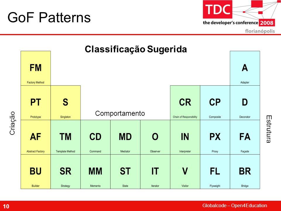 Globalcode – Open4Education 10 GoF Patterns Comportamento Criação Estrutura Classificação Sugerida