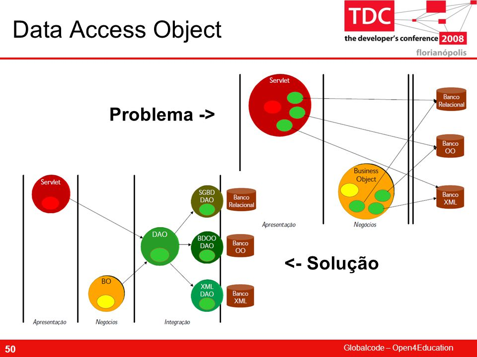 Globalcode – Open4Education 50 Data Access Object Problema -> <- Solução