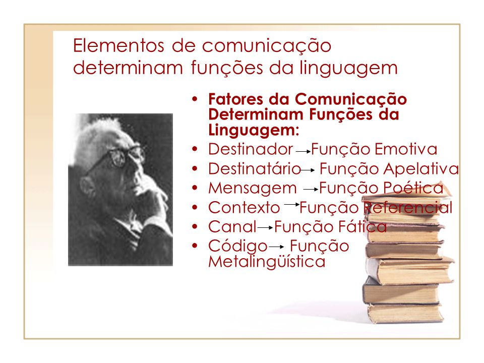 Elementos de comunicação determinam funções da linguagem Fatores da Comunicação Determinam Funções da Linguagem: Destinador Função Emotiva Destinatári