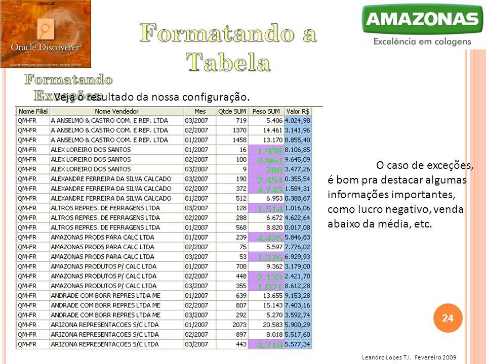 Leandro Lopes T.I. Fevereiro 2009 Veja o resultado da nossa configuração. O caso de exceções, é bom pra destacar algumas informações importantes, como