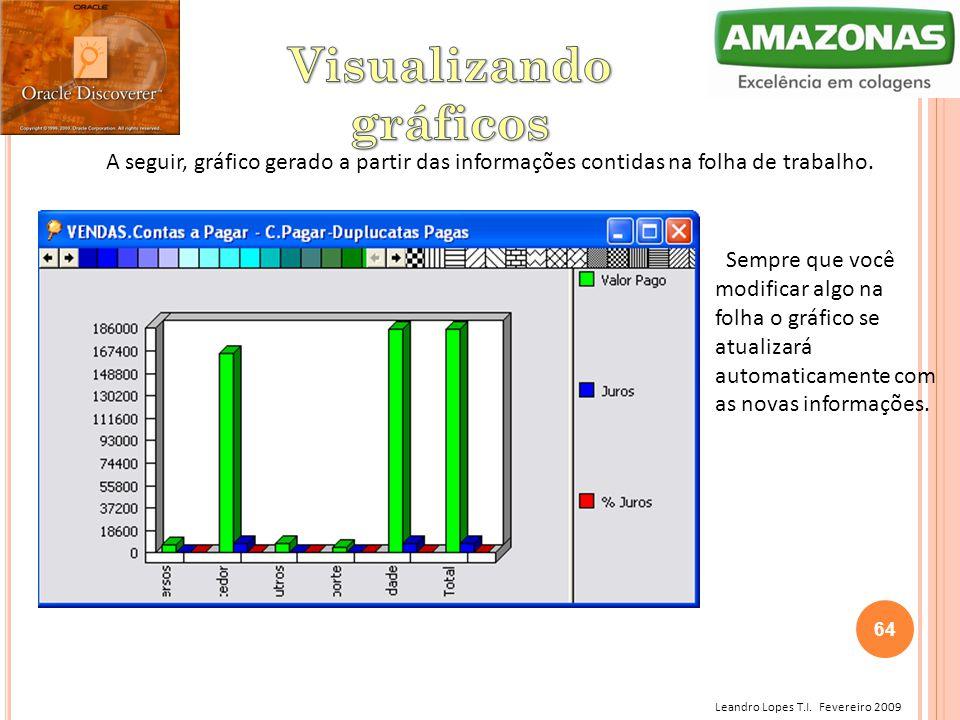 Leandro Lopes T.I. Fevereiro 2009 A seguir, gráfico gerado a partir das informações contidas na folha de trabalho. Sempre que você modificar algo na f