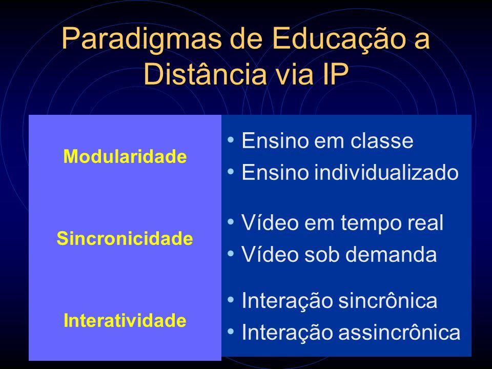 Paradigmas de Educação a Distância via IP Modularidade Ensino em classe Ensino individualizado Sincronicidade Interatividade Vídeo em tempo real Vídeo