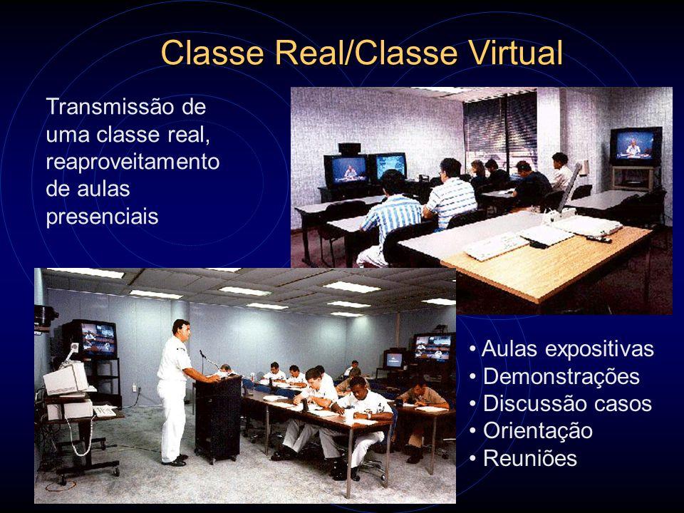 Classe Real/Classe Virtual Aulas expositivas Demonstrações Discussão casos Orientação Reuniões Transmissão de uma classe real, reaproveitamento de aul