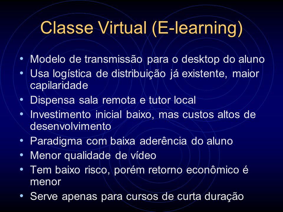 Classe Virtual (E-learning) Modelo de transmissão para o desktop do aluno Usa logística de distribuição já existente, maior capilaridade Dispensa sala