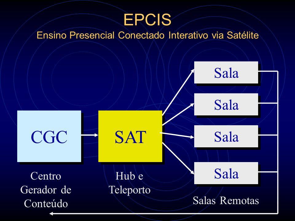 EPCIS Ensino Presencial Conectado Interativo via Satélite CGC Centro Gerador de Conteúdo SAT Hub e Teleporto Sala Salas Remotas