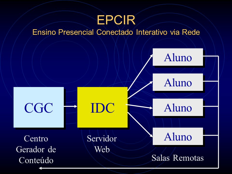 EPCIR Ensino Presencial Conectado Interativo via Rede CGC Centro Gerador de Conteúdo IDC Servidor Web Aluno Salas Remotas