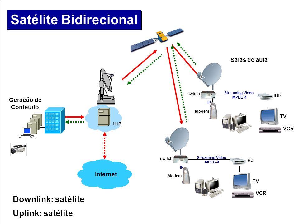 IRD Satélite Bidirecional > Downlink: satélite > Uplink: satélite Geração de Conteúdo Salas de aula HUB TV VCR Internet IP IRD Modem switch Streaming