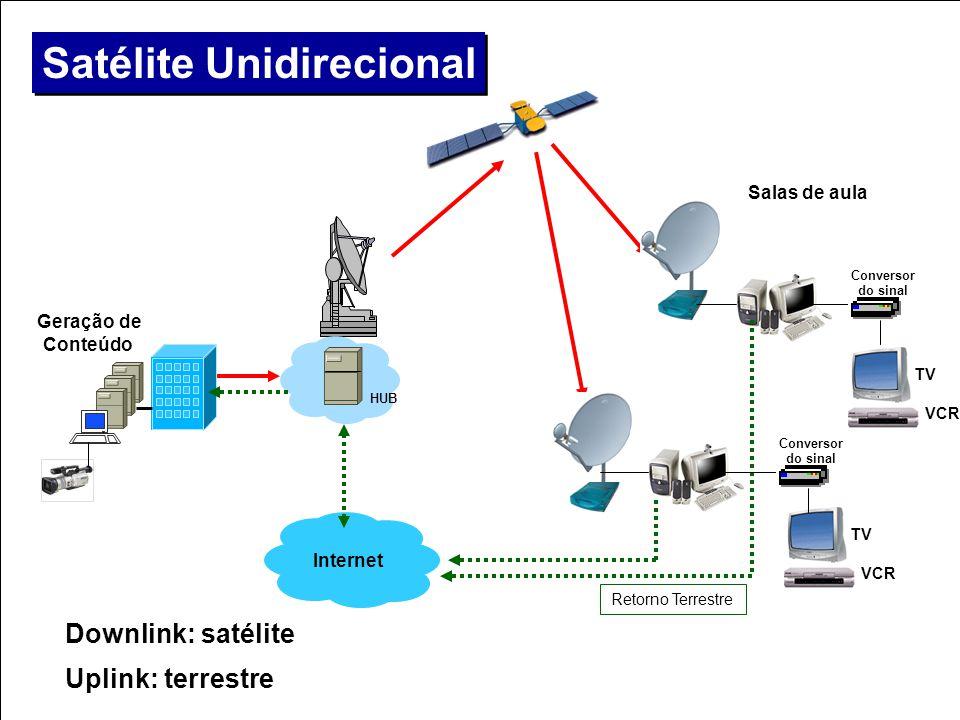> Downlink: satélite > Uplink: terrestre Geração de Conteúdo Internet Salas de aula Satélite Unidirecional HUB TV VCR Retorno Terrestre TV VCR Convers