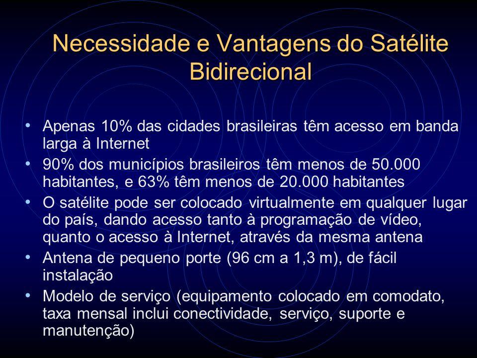 Necessidade e Vantagens do Satélite Bidirecional Apenas 10% das cidades brasileiras têm acesso em banda larga à Internet 90% dos municípios brasileiro