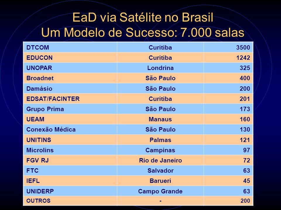 EaD via Satélite no Brasil Um Modelo de Sucesso: 7.000 salas DTCOMCuritiba3500 EDUCONCuritiba1242 UNOPARLondrina325 BroadnetSão Paulo400 DamásioSão Pa