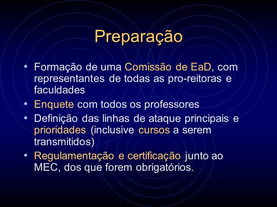 Preparação Formação de uma Comissão de EaD, com representantes de todas as pro-reitoras e faculdades Enquete com todos os professores Definição das li