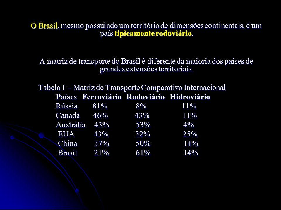 O Brasil, mesmo possuindo um território de dimensões continentais, é um país tipicamente rodoviário. O Brasil, mesmo possuindo um território de dimens
