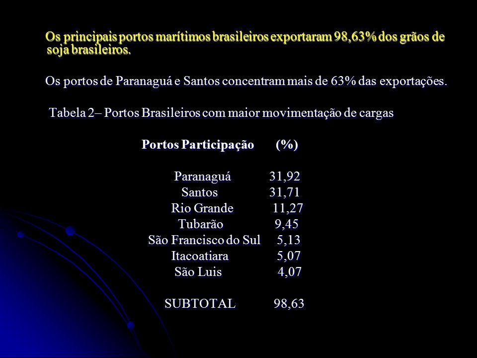 Os principais portos marítimos brasileiros exportaram 98,63% dos grãos de soja brasileiros. Os principais portos marítimos brasileiros exportaram 98,6