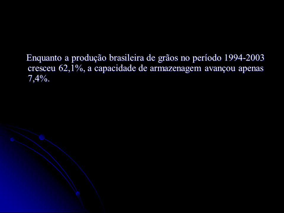 Enquanto a produção brasileira de grãos no período 1994-2003 cresceu 62,1%, a capacidade de armazenagem avançou apenas 7,4%. Enquanto a produção brasi