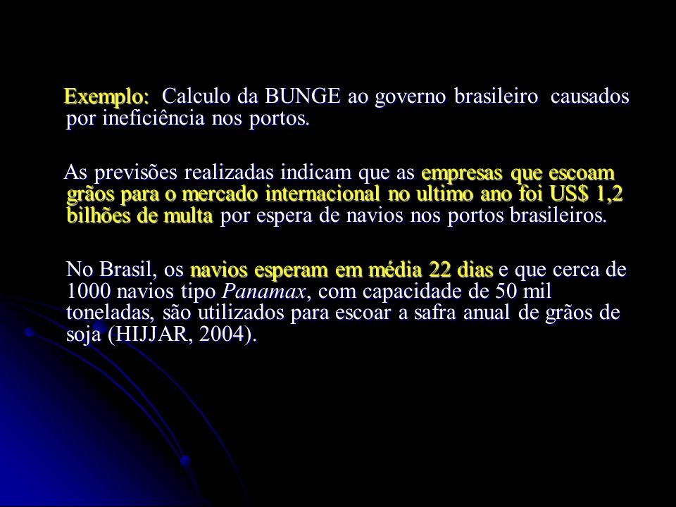 Exemplo: Calculo da BUNGE ao governo brasileiro causados por ineficiência nos portos. Exemplo: Calculo da BUNGE ao governo brasileiro causados por ine