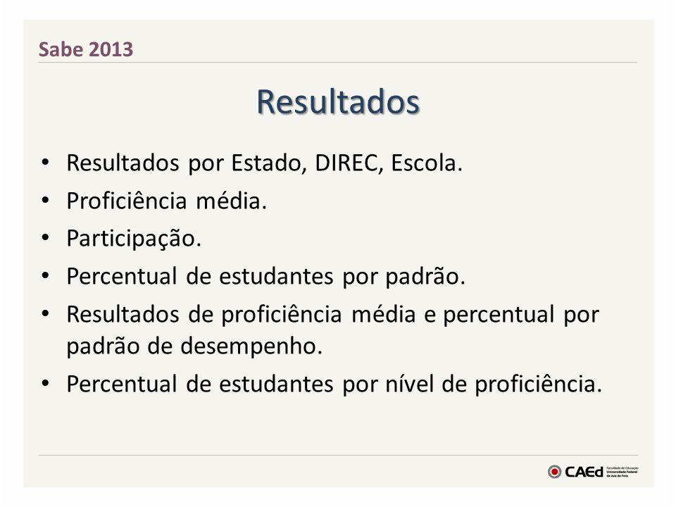 Resultados Resultados por Estado, DIREC, Escola. Proficiência média. Participação. Percentual de estudantes por padrão. Resultados de proficiência méd