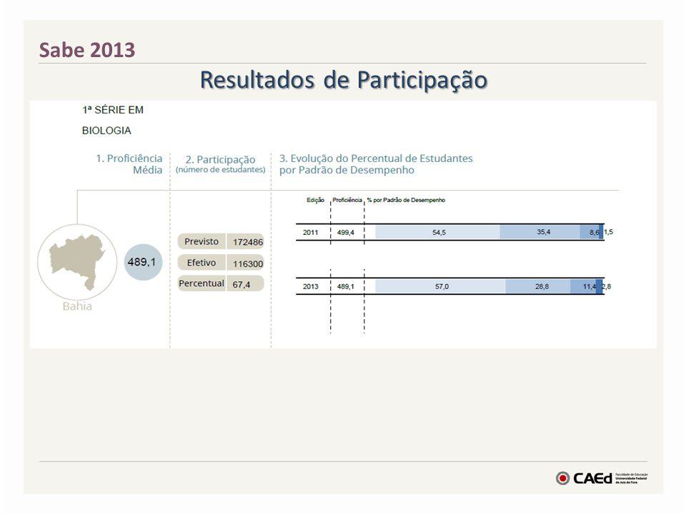 Resultados de Participação Sabe 2013