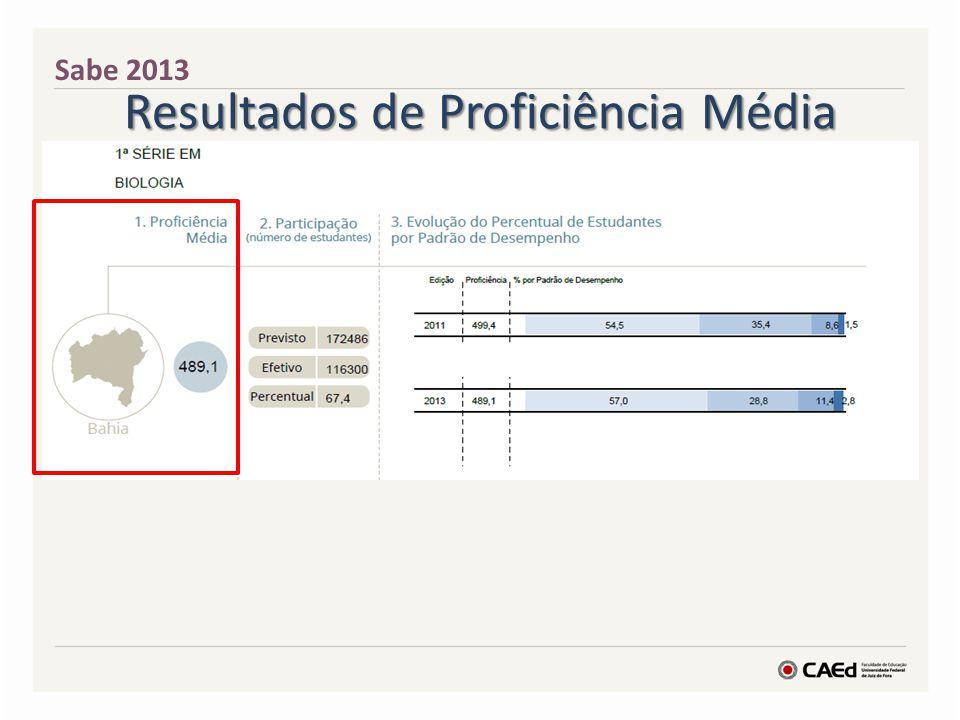 Resultados de Proficiência Média Sabe 2013