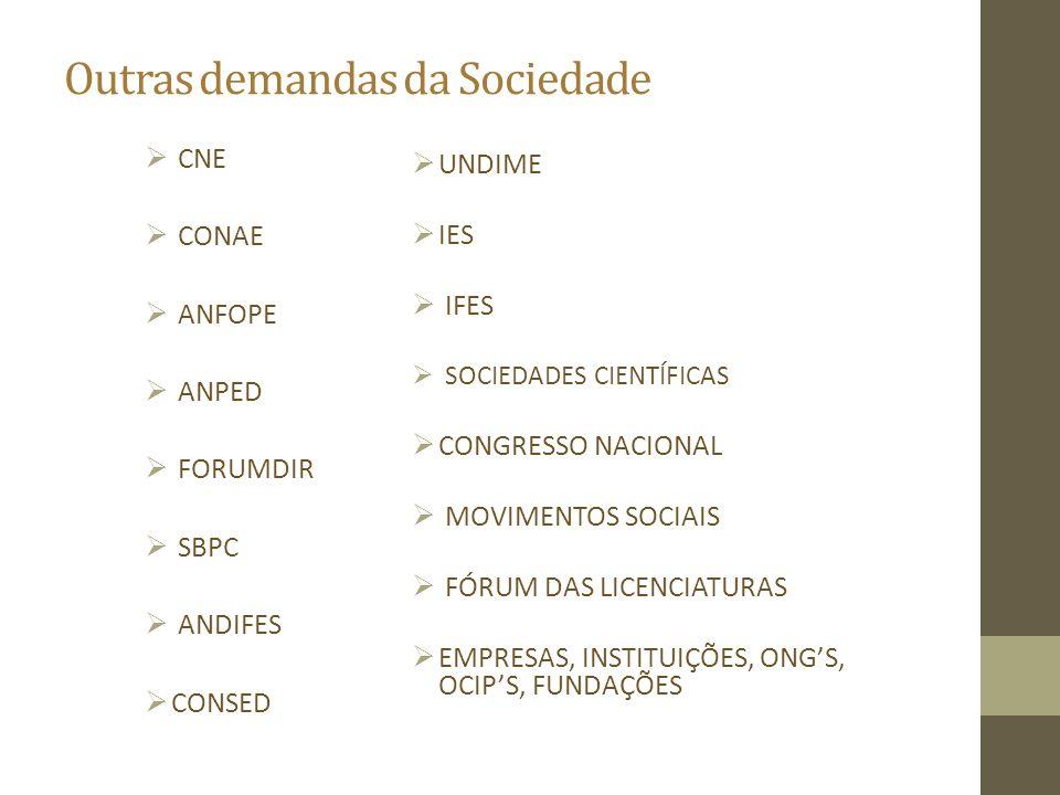 Outras demandas da Sociedade  CNE  CONAE  ANFOPE  ANPED  FORUMDIR  SBPC  ANDIFES  CONSED  UNDIME  IES  IFES  SOCIEDADES CIENTÍFICAS  CONG