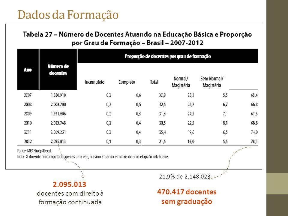 Dados da Formação 21,9% de 2.148.023 = 470.417 docentes sem graduação 2.095.013 docentes com direito à formação continuada