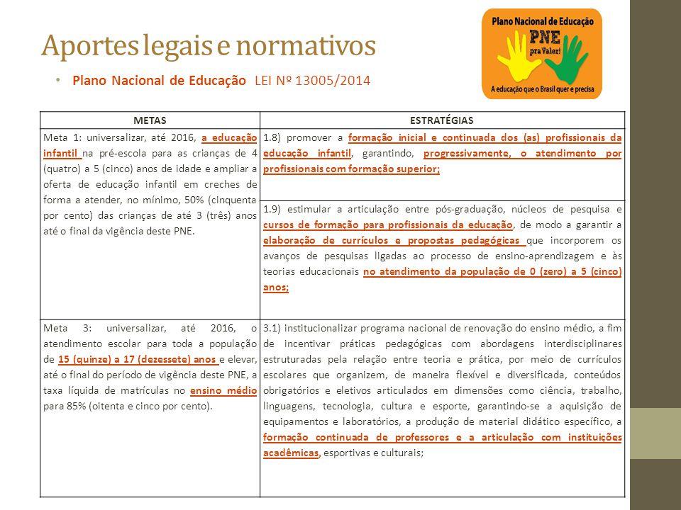 Aportes legais e normativos Plano Nacional de Educação LEI Nº 13005/2014 METASESTRATÉGIAS Meta 1: universalizar, até 2016, a educação infantil na pré-